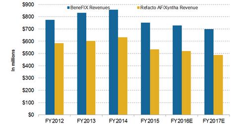 uploads///hemophilia revenue