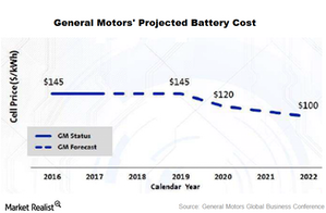 uploads/2015/10/part-8-battery-costs-electric-vehicles1.png