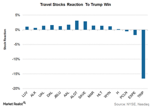 uploads///Stock reaction to Trump win