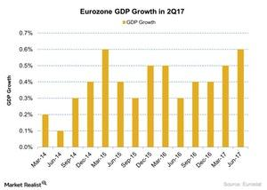 uploads/2017/08/Eurozone-GDP-Growth-in-2Q17-2017-08-23-1.jpg
