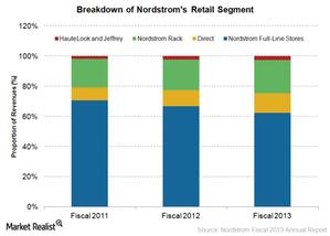 uploads/2015/02/retail-segment1.png