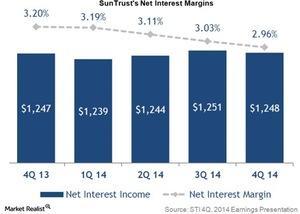 uploads///Suntrusts net interest margins