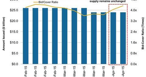 uploads/2015/04/6-Month-Treasury-Bill-Issuance-versus-Bid-Cover-Ratio41.jpg