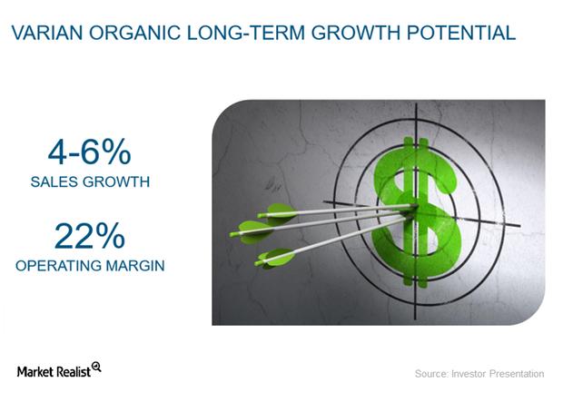 uploads///long term growth