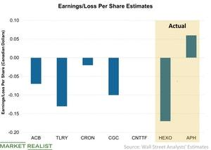 uploads///Earnings Loss Per Share Estimates