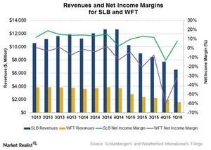 uploads/2016/06/Revenue-and-Net-income-1.jpg