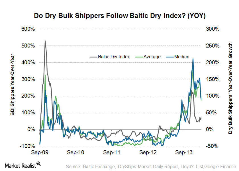 uploads///Baltic Dry Index YOY and Shipping