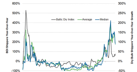 uploads/2014/03/Baltic-Dry-Index-YOY-and-Shipping.png