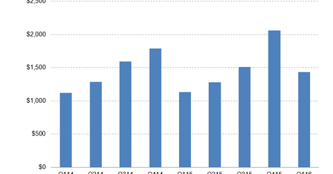 uploads/2016/04/Pulte-Revenues.png