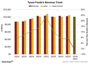 uploads///Tyson Foodss Revenue Trend