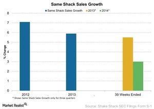 uploads///same store sales Growth