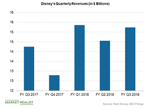 uploads/2018/10/disney-quarterly-revenues-1.png