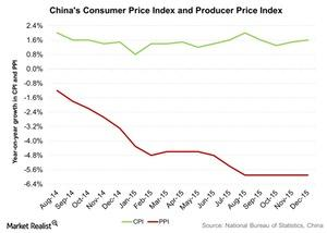 uploads///Chinas Consumer Price Index and Producer Price Index