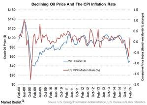 uploads/2015/03/oil-and-CPI-inflation1.jpg