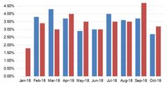 uploads///Chart  Traffic Vs Capacity