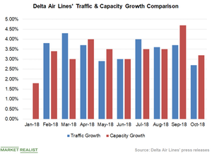 uploads/2018/11/Chart-3-Traffic-Vs-Capacity-1.png