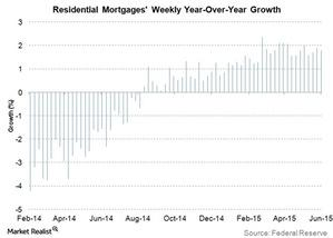 uploads/2015/06/residential-mortgages-weekly-yoy-growth1.jpg