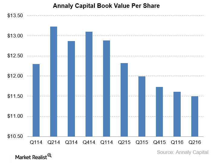 uploads///NLY book value