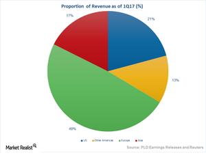 uploads///Art  Revenue Proportion