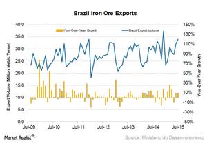 uploads/2015/08/Brazil-iron-ore-exports21.png
