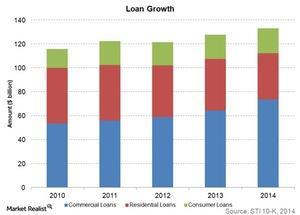 uploads/2015/04/Loan-growth1.jpg