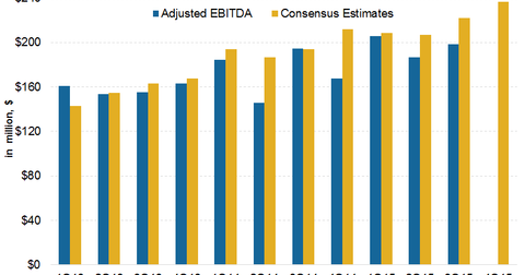 uploads/2016/01/EBITDA-Estimates31.png