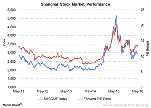 uploads/// Shanghai Stock