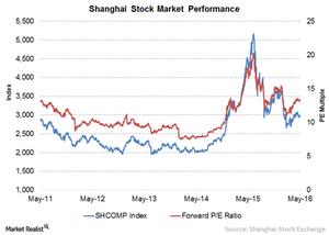 uploads/2016/06/5-Shanghai-Stock-1.png
