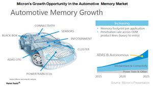 uploads///A_Semiconductors_MU_Automotive business market