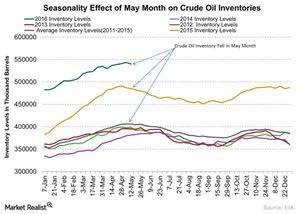 uploads/2016/05/Seasonality-Effect-of-May-Month-on-Crude-Oil-Inventories-2016-05-181.jpg