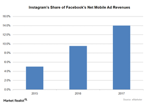 uploads///Instagrams Share of Facebooks Net Mobile Advertisng Revenue