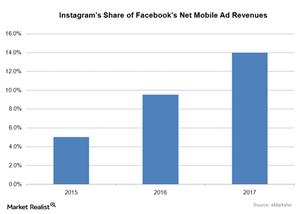 uploads/2016/05/Instagrams-Share-of-Facebooks-Net-Mobile-Advertisng-Revenue1.png