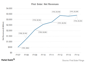 uploads/2015/03/Part-10-net-revenues1.png
