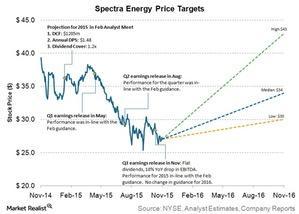 uploads///SE price targets