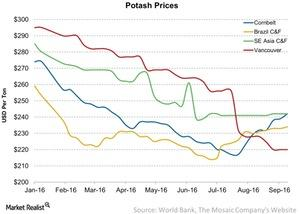 uploads/2016/09/Potash-Prices-2016-09-25-1.jpg