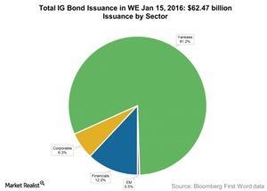 uploads///Total IG Bond Issuance in WE Jan