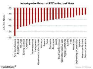 uploads/2016/01/Industry-wise-Return-of-FEZ-in-the-Last-Week-2016-01-111.jpg