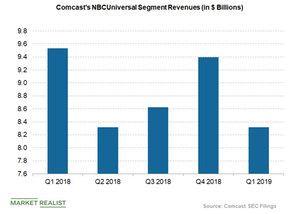 uploads/2019/04/Comcast-NBCUniversal-reveues-1.png