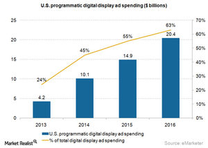 uploads///Ad programmatic US ad spending