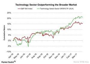 uploads/2017/04/Technology-Sector-Outperforming-the-Broader-Market-2017-04-17-1.jpg