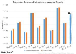 uploads/2015/10/Consensus-Earnings-Estimate-versus-Actual-Results-2015-10-231.jpg