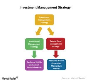 uploads///Investment Management Strategy
