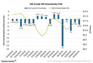 uploads/2016/10/US-Crude-Oil-Inventories-Fell-2016-10-11-1.jpg