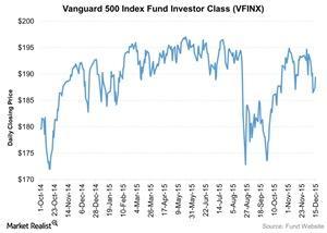 uploads/2015/12/Vanguard-500-Index-Fund-Investor-Class-VFINX-2015-12-161.jpg