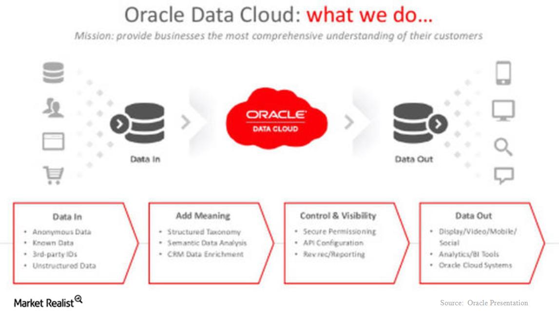 uploads///oracle data cloud