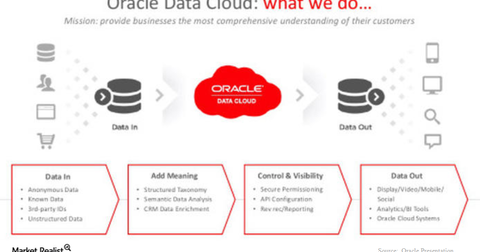 uploads/2018/05/oracle-data-cloud-1.png