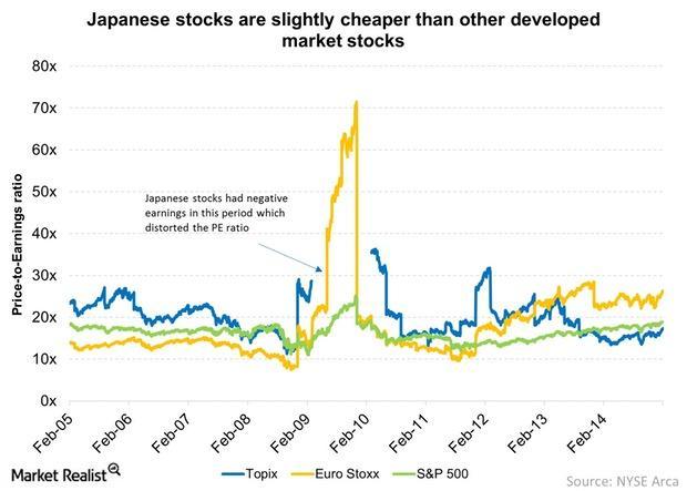 uploads///Japanese stocks are slightly cheaper than other developed market stocks