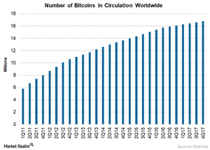 finite number of bitcoins in circulation