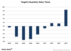uploads/2018/03/TGT-Sales-Trend-1.png