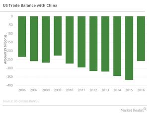 uploads///us china trade balance